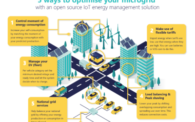 Microgrid optimization with IoT
