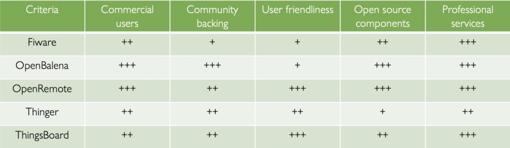 open source IoT platform comparison OpenRemote vs ThingsBoard vs Fiware